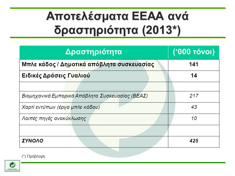 Αποτελέσματα ΕΕΑΑ ανά δραστηριότητα (2013*) Δραστηριότητα('000 τόνοι) Μπλε κάδος / Δημοτικά απόβλητα συσκευασίας141 Ειδικές Δράσεις Γυαλιού14 Βιομηχαν