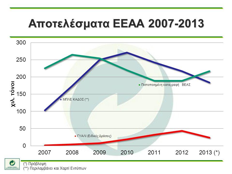 Αποτελέσματα ΕΕΑΑ 2007-2013 (*) Πρόβλεψη (**) Περιλαμβάνει και Χαρτί Εντύπων