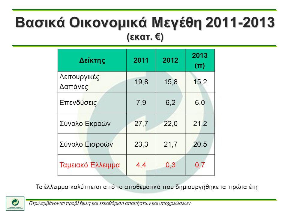 Βασικά Οικονομικά Μεγέθη 2011-2013 (εκατ. €) Δείκτης 20112012 2013 (π) Λειτουργικές Δαπάνες 19,815,815,2 Επενδύσεις 7,96,26,0 Σύνολο Εκροών 27,722,021