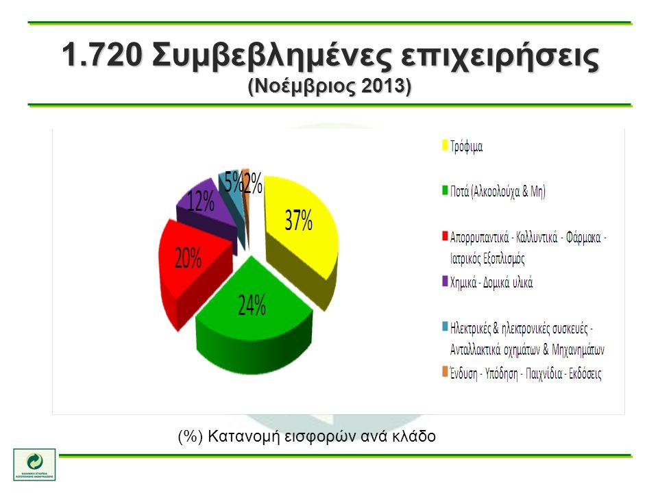 1.720 Συμβεβλημένες επιχειρήσεις (Νοέμβριος 2013) (%) Κατανομή εισφορών ανά κλάδο