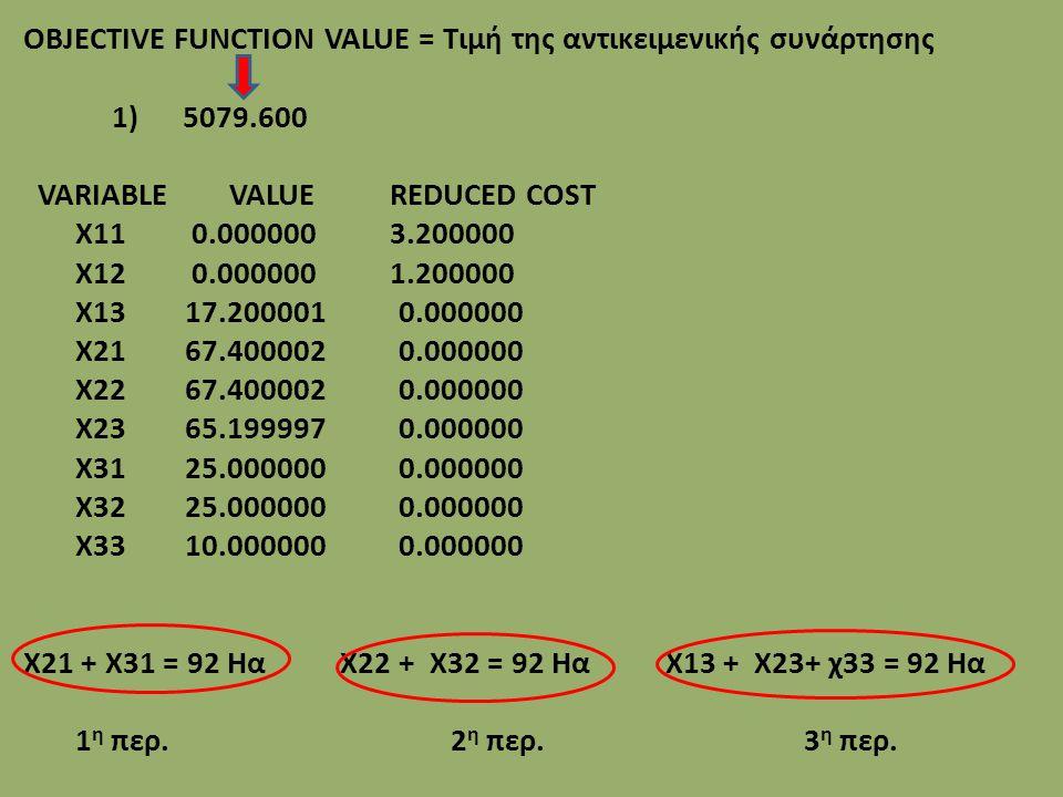 OBJECTIVE FUNCTION VALUE = Τιμή της αντικειμενικής συνάρτησης 1) 5079.600 VARIABLE VALUE REDUCED COST X11 0.000000 3.200000 X12 0.000000 1.200000 X13 17.200001 0.000000 X21 67.400002 0.000000 X22 67.400002 0.000000 X23 65.199997 0.000000 X31 25.000000 0.000000 X32 25.000000 0.000000 X33 10.000000 0.000000 X21 + X31 = 92 Ηα X22 + X32 = 92 Ηα X13 + X23+ χ33 = 92 Ηα 1 η περ.