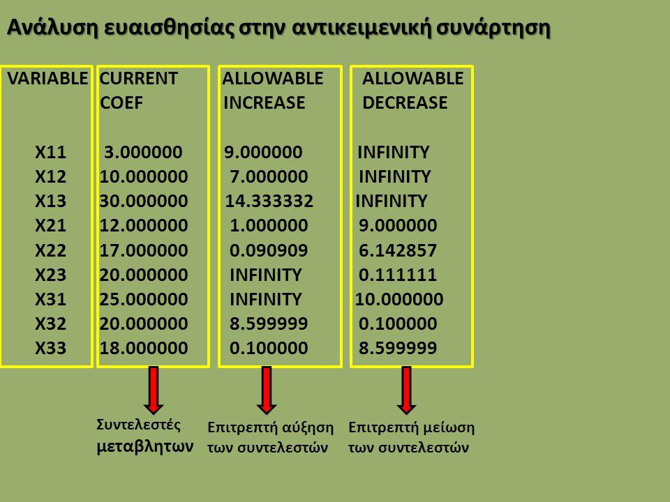 Ανάλυση ευαισθησίας στο RHS (στο δεξιό μέλος των περιορισμών) RIGHTHAND SIDE RANGES ROW CURRENT ALLOWABLE ALLOWABLE RHS INCREASE DECREASE 2 2000.000000 INFINITY 461.666656 3 2000.000000 INFINITY 209.444443 4 2000.000000 115.000000 20.000000 5 100.000000 INFINITY 100.000000 6 200.000000 INFINITY 22.777779 7 60.000000 1.111111 12.777778 8 0.000000 13.888889 76.111115 9 0.000000 11.388889 76.111115 10 40.000000 INFINITY 40.000000 11 90.000000 INFINITY 13.888889 12 25.000000 12.777778 1.111111 13 40.000000 INFINITY 40.000000 14 90.000000 INFINITY 12.777778 15 25.000000 INFINITY 1.111111 16 40.000000 INFINITY 40.000000 17 90.000000 1.000000 10.454545 18 25.000000 INFINITY 13.888889