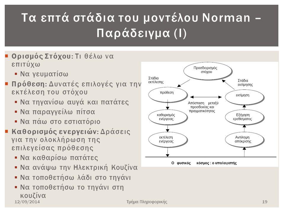 Τα επτά στάδια του μοντέλου Norman – Παράδειγμα (Ι)  Ορισμός Στόχου: Τι θέλω να επιτύχω  Να γευματίσω  Πρόθεση: Δυνατές επιλογές για την εκτέλεση τ