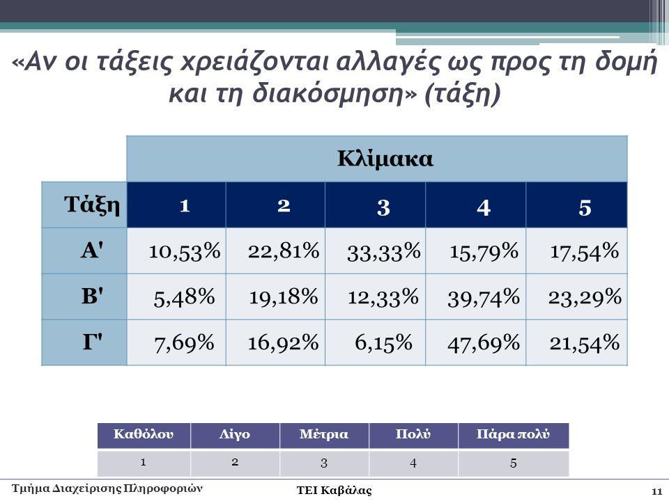 ΤΕΙ Καβάλας «Αν οι τάξεις χρειάζονται αλλαγές ως προς τη δομή και τη διακόσμηση» (τάξη) Τμήμα Διαχείρισης Πληροφοριών 11 Κλίμακα Τάξη12345 Α'10,53%22,