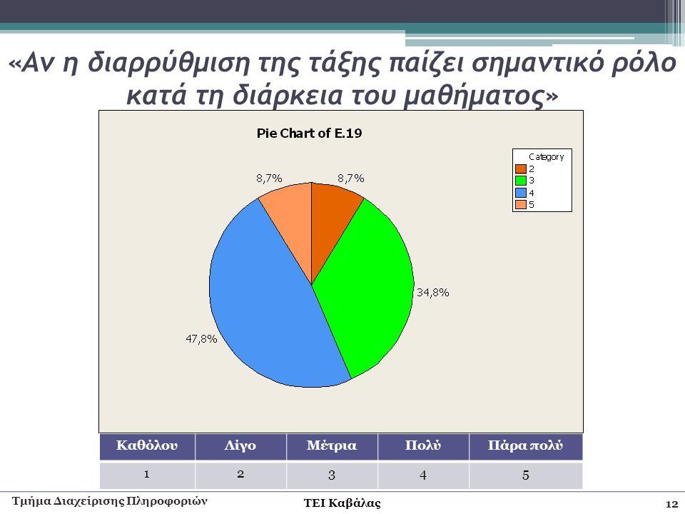 ΤΕΙ Καβάλας «Αν η διαρρύθμιση της τάξης παίζει σημαντικό ρόλο κατά τη διάρκεια του μαθήματος» Τμήμα Διαχείρισης Πληροφοριών 12 ΚαθόλουΛίγοΜέτριαΠολύΠά