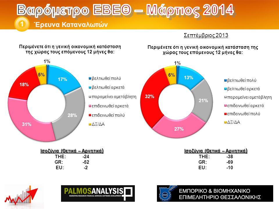 Έρευνα Καταναλωτών 1 Ισοζύγια (Θετικά – Αρνητικά ) THE: -38 GR:-69 EU:-10 Ισοζύγια (Θετικά – Αρνητικά ) THE: -24 GR:-52 EU:-2 Σεπτέμβριος 2013