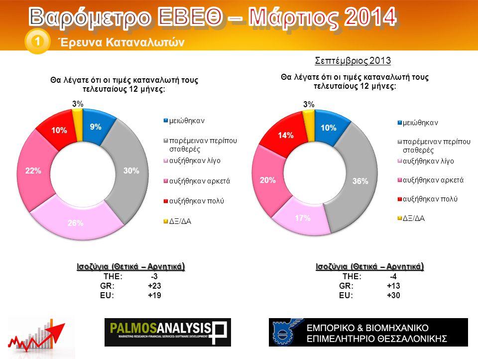 Έρευνα Καταναλωτών 1 Ισοζύγια (Θετικά – Αρνητικά ) THE: -4 GR:+13 EU:+30 Ισοζύγια (Θετικά – Αρνητικά ) THE: -3 GR:+23 EU:+19 Σεπτέμβριος 2013