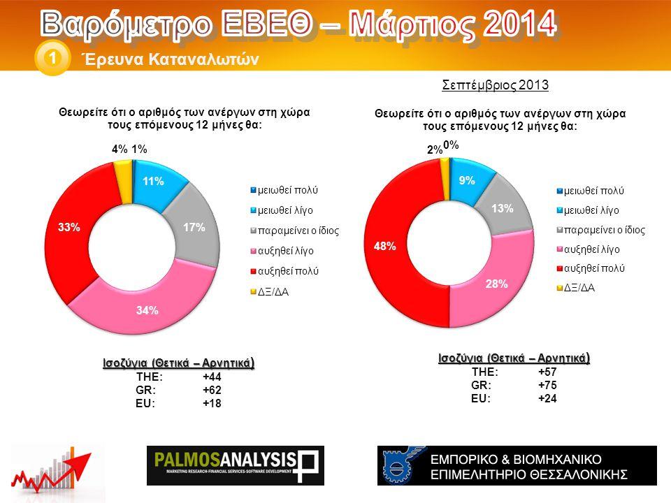 Έρευνα Καταναλωτών 1 Ισοζύγια (Θετικά – Αρνητικά ) THE: +57 GR:+75 EU:+24 Ισοζύγια (Θετικά – Αρνητικά ) THE: +44 GR:+62 EU:+18 Σεπτέμβριος 2013