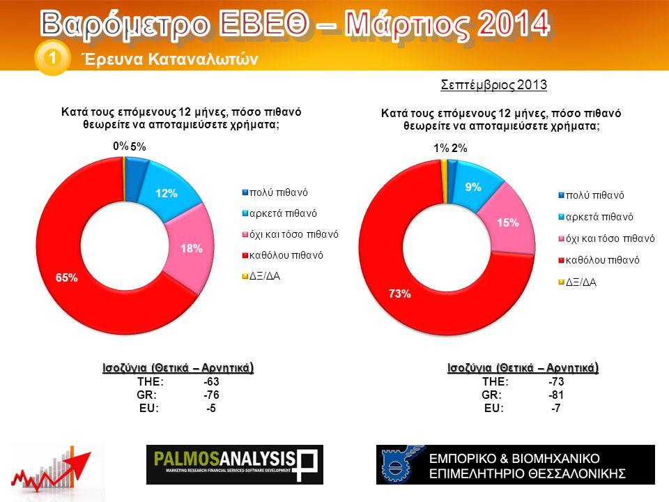 Έρευνα Καταναλωτών 1 Ισοζύγια (Θετικά – Αρνητικά ) THE: -73 GR:-81 EU:-7 Ισοζύγια (Θετικά – Αρνητικά ) THE: -63 GR:-76 EU:-5 Σεπτέμβριος 2013
