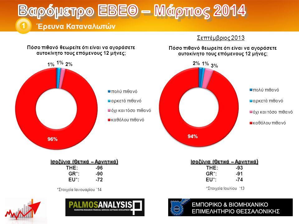 Έρευνα Καταναλωτών 1 Ισοζύγια (Θετικά – Αρνητικά ) THE: -93 GR*:-91 EU*:-74 Ισοζύγια (Θετικά – Αρνητικά ) THE: -96 GR*:-90 EU*:-72 *Στοιχεία Ιανουαρίου '14 *Στοιχεία Ιουλίου '13 Σεπτέμβριος 2013