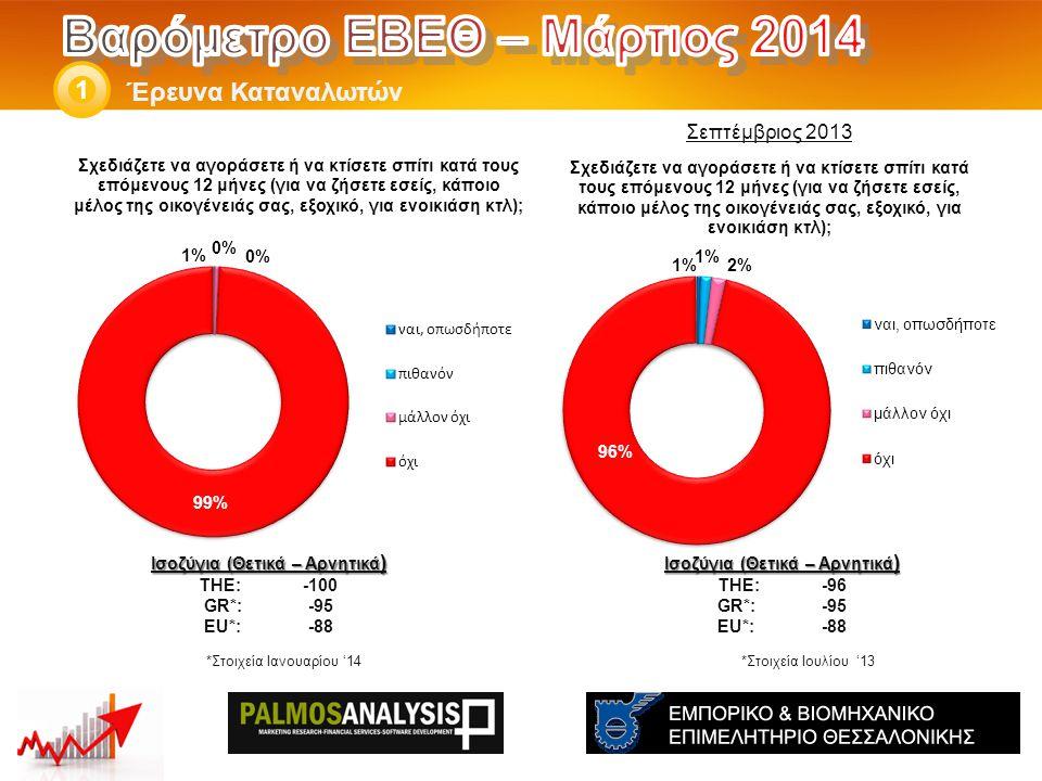 Έρευνα Καταναλωτών 1 Ισοζύγια (Θετικά – Αρνητικά ) THE: -96 GR*:-95 EU*:-88 Ισοζύγια (Θετικά – Αρνητικά ) THE: -100 GR*:-95 EU*:-88 *Στοιχεία Ιανουαρίου '14 Σεπτέμβριος 2013 *Στοιχεία Ιουλίου '13