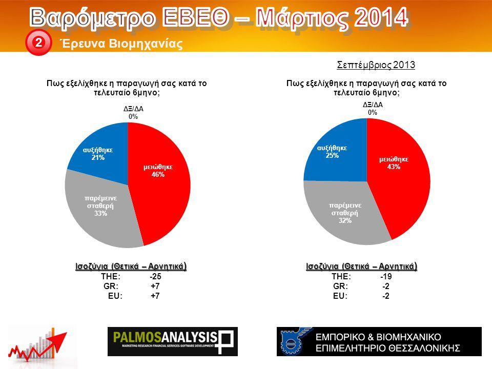 Έρευνα Βιομηχανίας 2 Ισοζύγια (Θετικά – Αρνητικά ) THE: -19 GR:-2 EU:-2 Ισοζύγια (Θετικά – Αρνητικά ) THE: -25 GR:+7 EU:+7 Σεπτέμβριος 2013