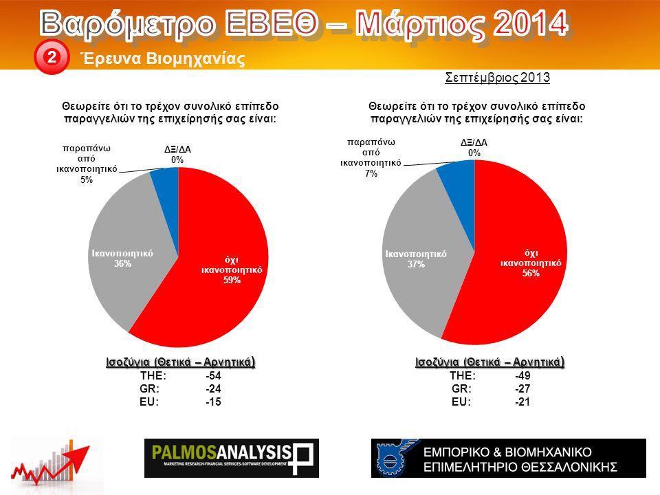 Έρευνα Βιομηχανίας 2 Ισοζύγια (Θετικά – Αρνητικά ) THE: -49 GR:-27 EU:-21 Ισοζύγια (Θετικά – Αρνητικά ) THE: -54 GR:-24 EU:-15 Σεπτέμβριος 2013