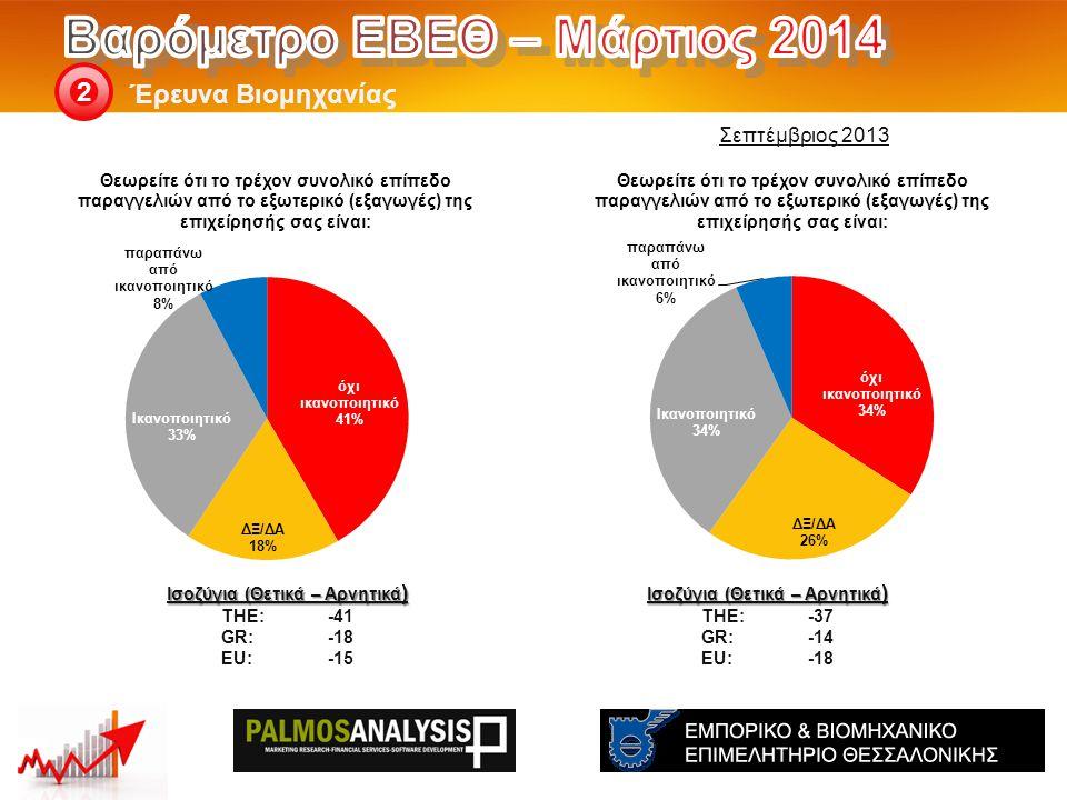 Έρευνα Βιομηχανίας 2 Ισοζύγια (Θετικά – Αρνητικά ) THE: -37 GR:-14 EU:-18 Ισοζύγια (Θετικά – Αρνητικά ) THE: -41 GR:-18 EU:-15 Σεπτέμβριος 2013