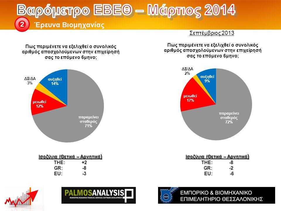 Έρευνα Βιομηχανίας 2 Ισοζύγια (Θετικά – Αρνητικά ) THE: -8 GR:-2 EU: -6 Ισοζύγια (Θετικά – Αρνητικά ) THE: +2 GR:-8 EU:-3 Σεπτέμβριος 2013