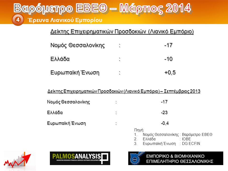 Δείκτης Επιχειρηματικών Προσδοκιών (Λιανικό Εμπόριο) – Σεπτέμβριος 2013 Νομός Θεσσαλονίκης: -17 Ελλάδα:-23 Eυρωπαϊκή Ένωση:-0,4 Έρευνα Λιανικού Εμπορίου 4 Πηγή: 1.Νομός Θεσσαλονίκης: Βαρόμετρο ΕΒΕΘ 2.Ελλάδα: ΙΟΒΕ 3.Ευρωπαϊκή Ένωση: DG ECFIN Δείκτης Επιχειρηματικών Προσδοκιών (Λιανικό Εμπόριο) Νομός Θεσσαλονίκης: -17 Ελλάδα:-10 Eυρωπαϊκή Ένωση:+0,5