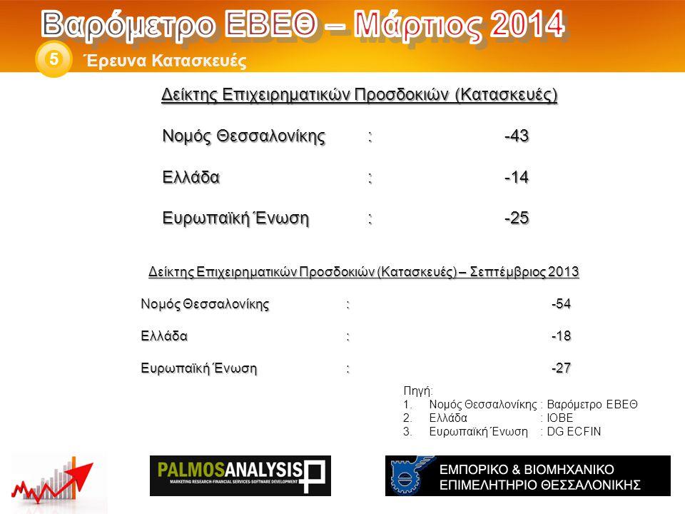 Δείκτης Επιχειρηματικών Προσδοκιών (Κατασκευές) – Σεπτέμβριος 2013 Νομός Θεσσαλονίκης: -54 Ελλάδα:-18 Eυρωπαϊκή Ένωση:-27 Έρευνα Κατασκευές 5 Πηγή: 1.Νομός Θεσσαλονίκης: Βαρόμετρο ΕΒΕΘ 2.Ελλάδα: ΙΟΒΕ 3.Ευρωπαϊκή Ένωση: DG ECFIN Δείκτης Επιχειρηματικών Προσδοκιών (Κατασκευές) Νομός Θεσσαλονίκης: -43 Ελλάδα:-14 Eυρωπαϊκή Ένωση:-25