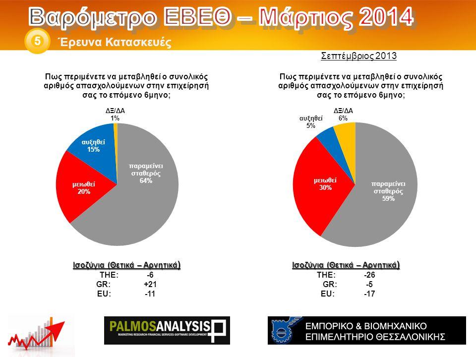 Έρευνα Κατασκευές 5 Ισοζύγια (Θετικά – Αρνητικά ) THE: -26 GR:-5 EU:-17 Ισοζύγια (Θετικά – Αρνητικά ) THE: -6 GR:+21 EU:-11 Σεπτέμβριος 2013