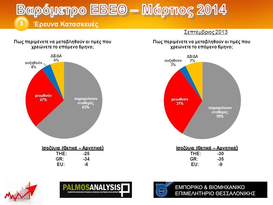 Έρευνα Κατασκευές 5 Ισοζύγια (Θετικά – Αρνητικά ) THE: -30 GR:-35 EU:-9 Ισοζύγια (Θετικά – Αρνητικά ) THE: -25 GR:-34 EU:-6 Σεπτέμβριος 2013