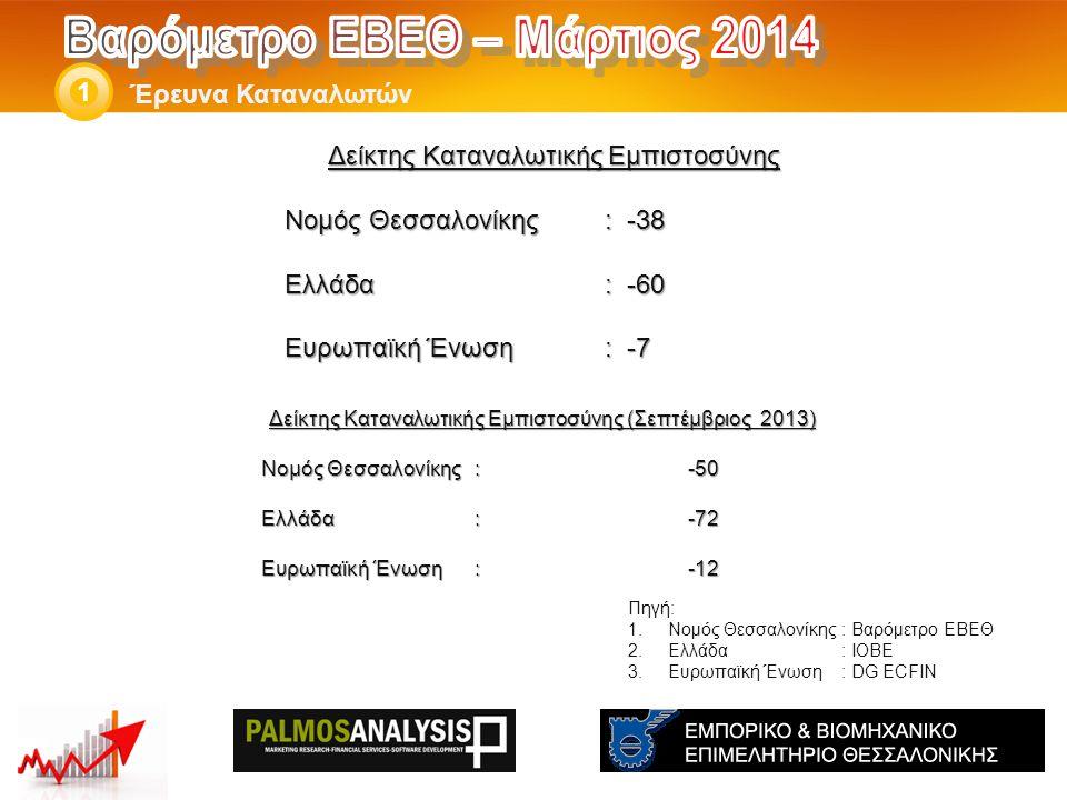 Δείκτης Καταναλωτικής Εμπιστοσύνης Νομός Θεσσαλονίκης: -38 Ελλάδα: -60 Eυρωπαϊκή Ένωση: -7 Έρευνα Καταναλωτών 1 Πηγή: 1.Νομός Θεσσαλονίκης: Βαρόμετρο ΕΒΕΘ 2.Ελλάδα: ΙΟΒΕ 3.Ευρωπαϊκή Ένωση: DG ECFIN Δείκτης Καταναλωτικής Εμπιστοσύνης (Σεπτέμβριος 2013) Νομός Θεσσαλονίκης: -50 Ελλάδα:-72 Eυρωπαϊκή Ένωση:-12