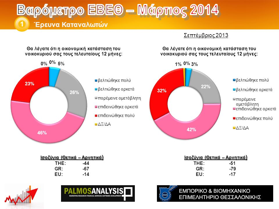 Έρευνα Καταναλωτών 1 Ισοζύγια (Θετικά – Αρνητικά ) THE: -51 GR: -79 EU: -17 Ισοζύγια (Θετικά – Αρνητικά ) THE: -44 GR:-67 EU:-14 Σεπτέμβριος 2013