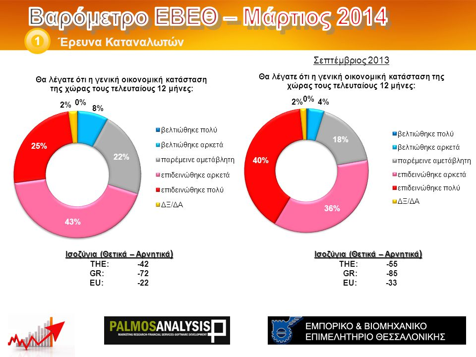 Έρευνα Καταναλωτών 1 Ισοζύγια (Θετικά – Αρνητικά ) THE: -55 GR:-85 EU: -33 Ισοζύγια (Θετικά – Αρνητικά ) THE: -42 GR:-72 EU:-22 Σεπτέμβριος 2013