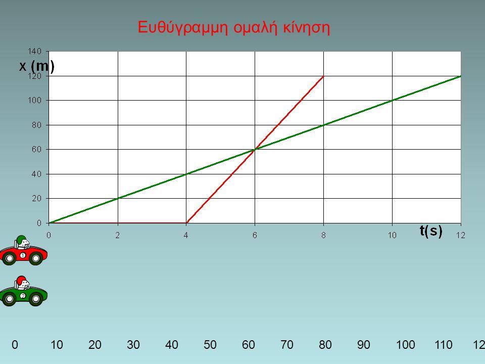 1 23 0102030405060708090100110120 v 1 =120/8=15m/s v 2 =120/12=10m/s v 3 =120/6=20m/s Ευθύγραμμη ομαλή κίνηση