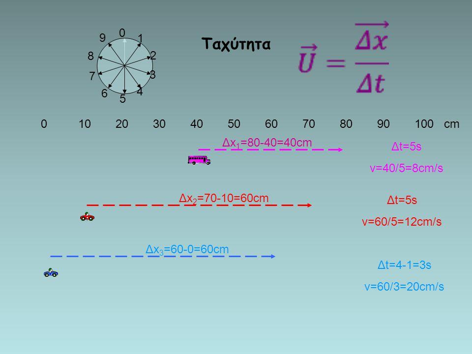 012345678910 -5-4-3-2-1012345 x 1 =3 x 2 =8 Δx=8-3=5 x 1 =-2 x2=3x2=3 Δx=3-(-2)=5 Η θέση εξαρτάται από τον παρατηρητή Η μετατόπιση δεν εξαρτάται από τ