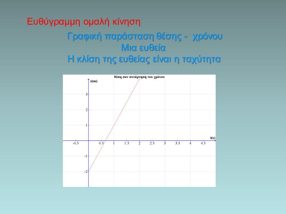 Ευθύγραμμη ομαλή κίνηση Γραφική παράσταση ταχύτητας - χρόνου Μια ευθεία παράλληλη στον άξονα του χρόνου Το εμβαδόν του χωρίου μεταξύ της γραφ. και του