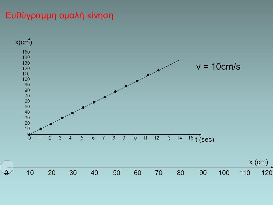 Διαγράμματα - Παρατηρήσεις Η κλίση στο διάγραμμα θέσης χρόνου δίνει την ταχύτητα κίνησης. x t Το εμβαδόν στο υ διάγραμμα ταχύτητας χρόνου, δίνει την μ