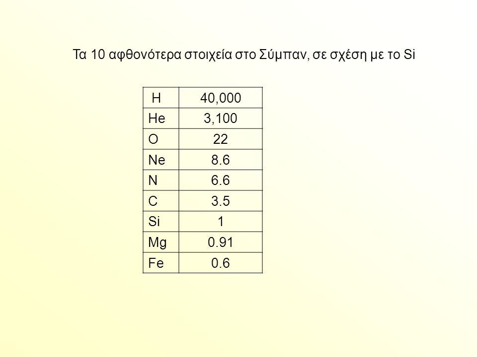 Τα 10 αφθονότερα στοιχεία στο Σύμπαν, σε σχέση με το Si H40,000 He3,100 O22 Ne8.6 N6.6 C3.5 Si1 Mg0.91 Fe0.6