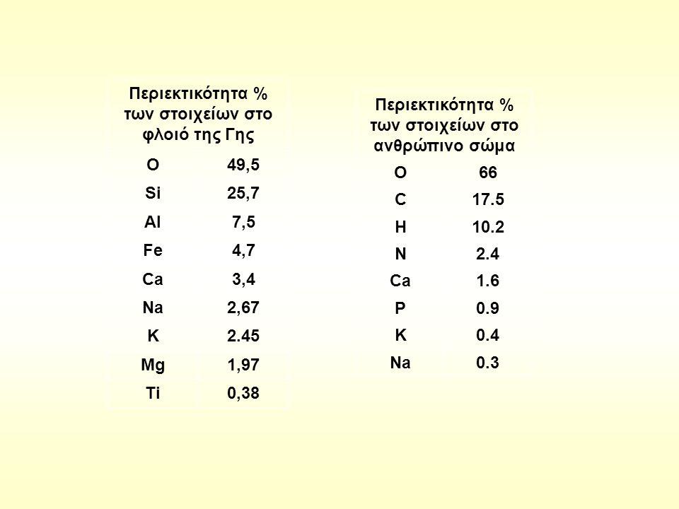 Περιεκτικότητα % των στοιχείων στο φλοιό της Γης O49,5 Si25,7 Al7,5 Fe4,7 Ca3,4 Na2,67 K2.45 Mg1,97 Ti0,38 Περιεκτικότητα % των στοιχείων στο ανθρώπινο σώμα O66 C17.5 H10.2 N2.4 Ca1.6 P0.9 K0.4 Na0.3