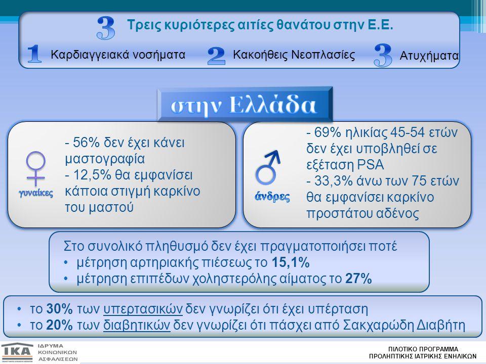 Ατυχήματα Τρεις κυριότερες αιτίες θανάτου στην Ε.Ε. Καρδιαγγειακά νοσήματαΚακοήθεις Νεοπλασίες - 56% δεν έχει κάνει μαστογραφία - 12,5% θα εμφανίσει κ