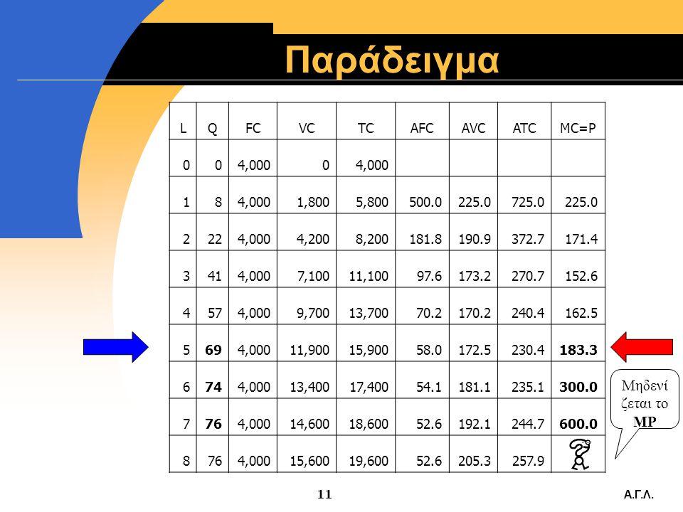 Α.Γ.Λ.10 Καμπύλη προσφοράς  Η βραχυχρόνια καμπύλη προσφοράς της επιχείρησης είναι το ανερχόμενο τμήμα της καμπύλης του οριακού κόστους που βρίσκεται