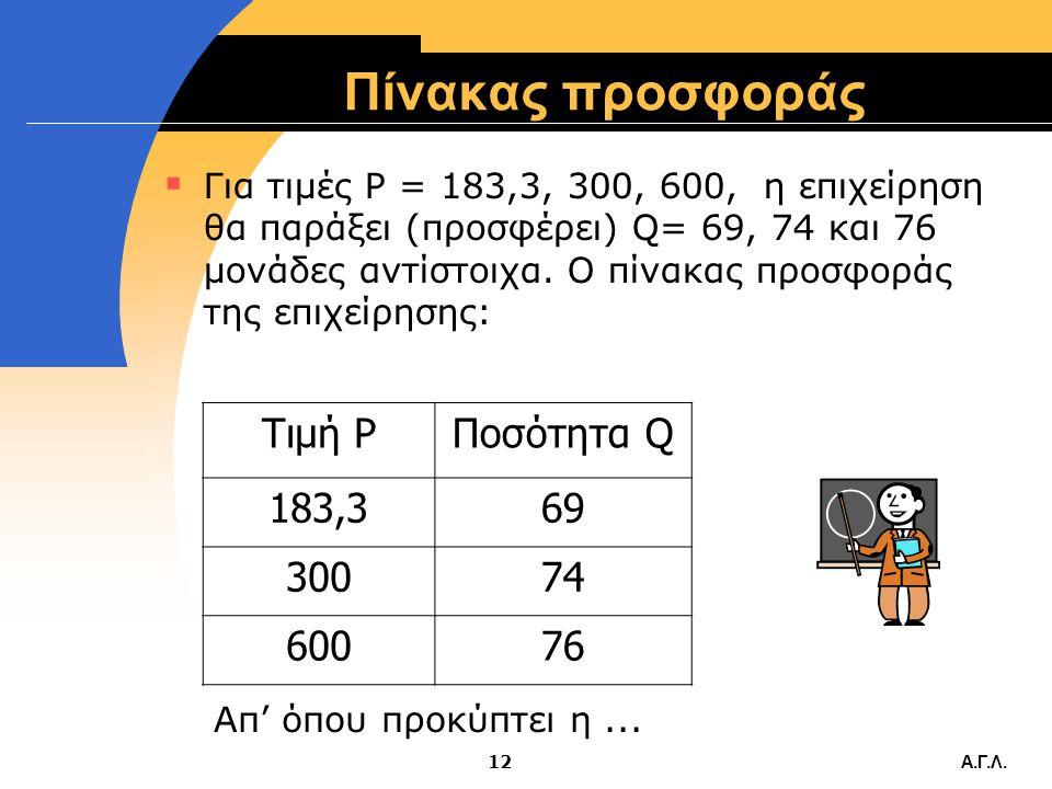 Α.Γ.Λ.11 Παράδειγμα LQFCVCTCAFCAVCATCMC=P 004,0000 18 1,8005,800500.0225.0725.0225.0 2224,0004,2008,200181.8190.9372.7171.4 3414,0007,10011,10097.6173
