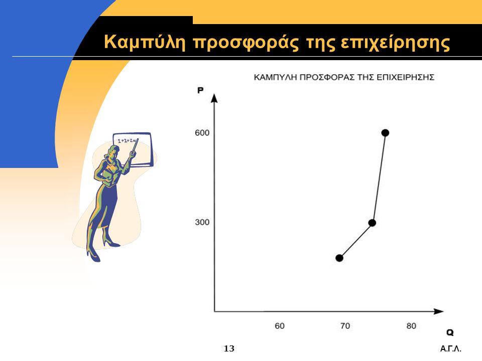 Α.Γ.Λ.12 Πίνακας προσφοράς  Για τιμές P = 183,3, 300, 600, η επιχείρηση θα παράξει (προσφέρει) Q= 69, 74 και 76 μονάδες αντίστοιχα. Ο πίνακας προσφορ