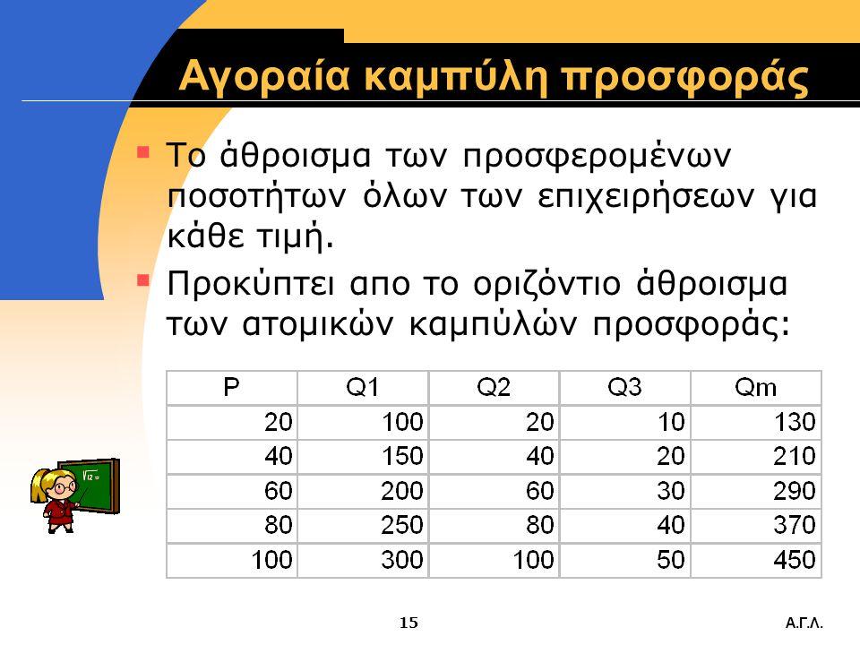 Α.Γ.Λ.14 Νόμος της Προσφοράς  Όταν αυξάνεται η τιμή (ceteris paribus), αυξάνεται η προσφερόμενη ποσότητα και αντιστρόφως. Συνέπεια: Η καμπύλη προσφορ