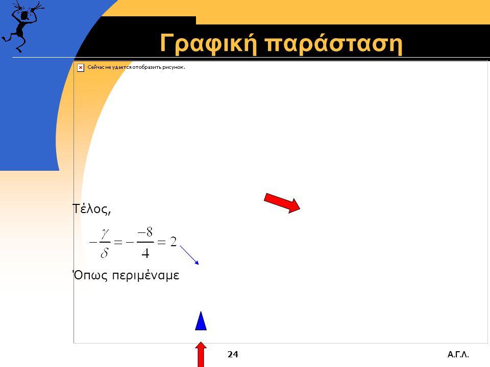 Α.Γ.Λ.23 Παράδειγμα  Έστω γραμμική συνάρτηση προσφοράς της μορφής QS=γ+δP: Q S =-8+4P.  Παίρνουμε δύο τυχαίες τιμές της P:  Για P=4, Q S =8 και για