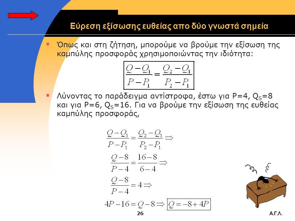 Α.Γ.Λ.25 Ανακεφαλαίωση  Έστω γραμμική συνάρτηση προσφοράς της μορφής QS=γ+δP: Q S =-8+4P.  Παίρνουμε δύο τυχαίες τιμές της P:  Για P=4, Q S =8 και