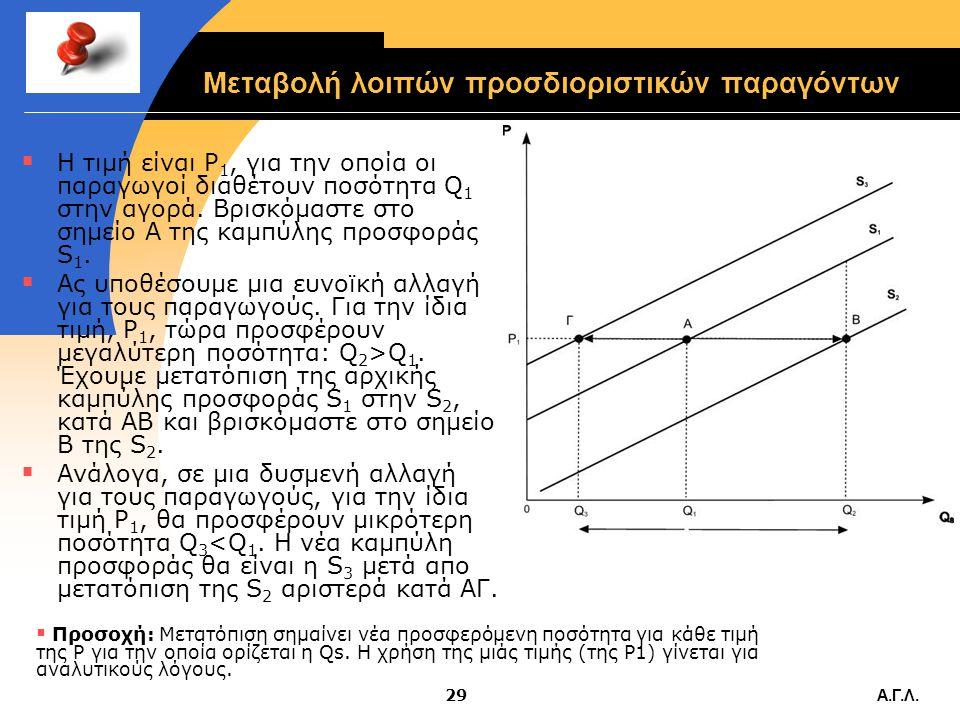 Α.Γ.Λ.28 Μεταβολή λοιπών προσδιοριστικών παραγόντων  Όταν μεταβάλλεται κάποιος απο τους λοιπούς προσδιοριστικούς παράγοντες της προσφοράς, παρατηρείτ