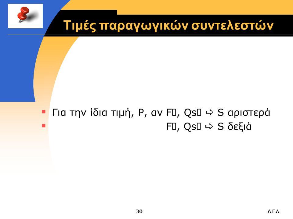Α.Γ.Λ.29 Μεταβολή λοιπών προσδιοριστικών παραγόντων  Η τιμή είναι P 1, για την οποία οι παραγωγοί διαθέτουν ποσότητα Q 1 στην αγορά. Βρισκόμαστε στο