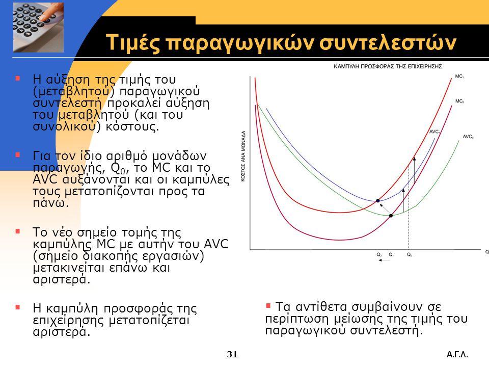 Α.Γ.Λ.30 Τιμές παραγωγικών συντελεστών  Για την ίδια τιμή, P, αν F , Qs   S αριστερά  F , Qs   S δεξιά