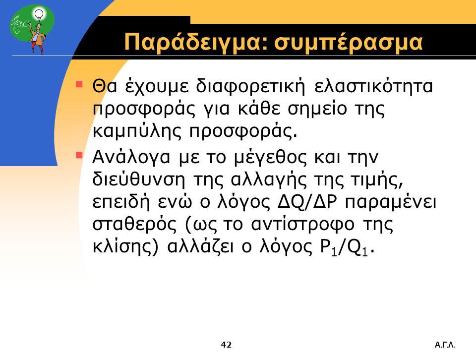 Α.Γ.Λ.41 Παράδειγμα (συνέχεια)  Προσοχή στον λόγο που δημιουργεί παρανοήσεις όπως και στη ζήτηση: Αν είχαμε μείωση τιμής απο €12 σε €10 με αντίστοιχη