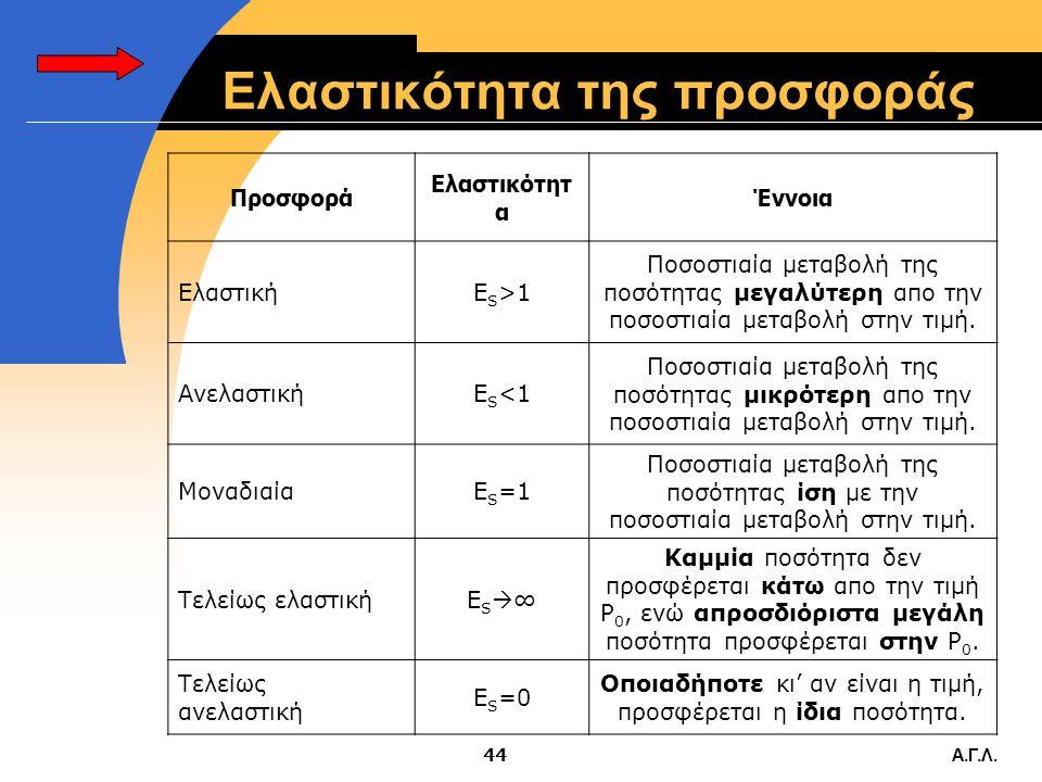Α.Γ.Λ.43 Τοξοειδής ελαστικότητα  Όπως και στη ζήτηση, προσεγγίζουμε την ελαστικότητα μεταξύ δύο σημείων Α και Β χρησιμοποιώντας την ελαστικότητα τόξο