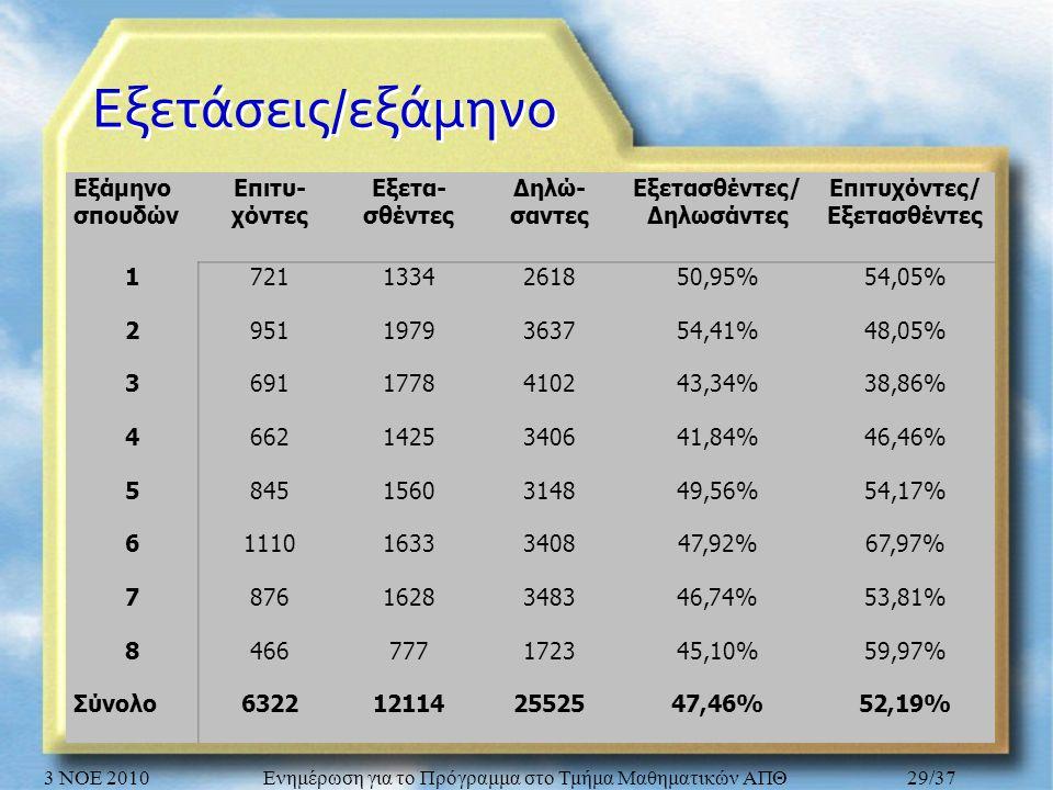 Εξετάσεις / εξάμηνο Εξάμηνο σπουδών Επιτυ- χόντες Εξετα- σθέντες Δηλώ- σαντες Εξετασθέντες/ Δηλωσάντες Επιτυχόντες/ Εξετασθέντες 17211334261850,95%54,05% 29511979363754,41%48,05% 36911778410243,34%38,86% 46621425340641,84%46,46% 58451560314849,56%54,17% 611101633340847,92%67,97% 78761628348346,74%53,81% 8466777172345,10%59,97% Σύνολο6322121142552547,46%52,19% 3 ΝΟΕ 2010Ενημέρωση για το Πρόγραμμα στο Τμήμα Μαθηματικών ΑΠΘ29/37