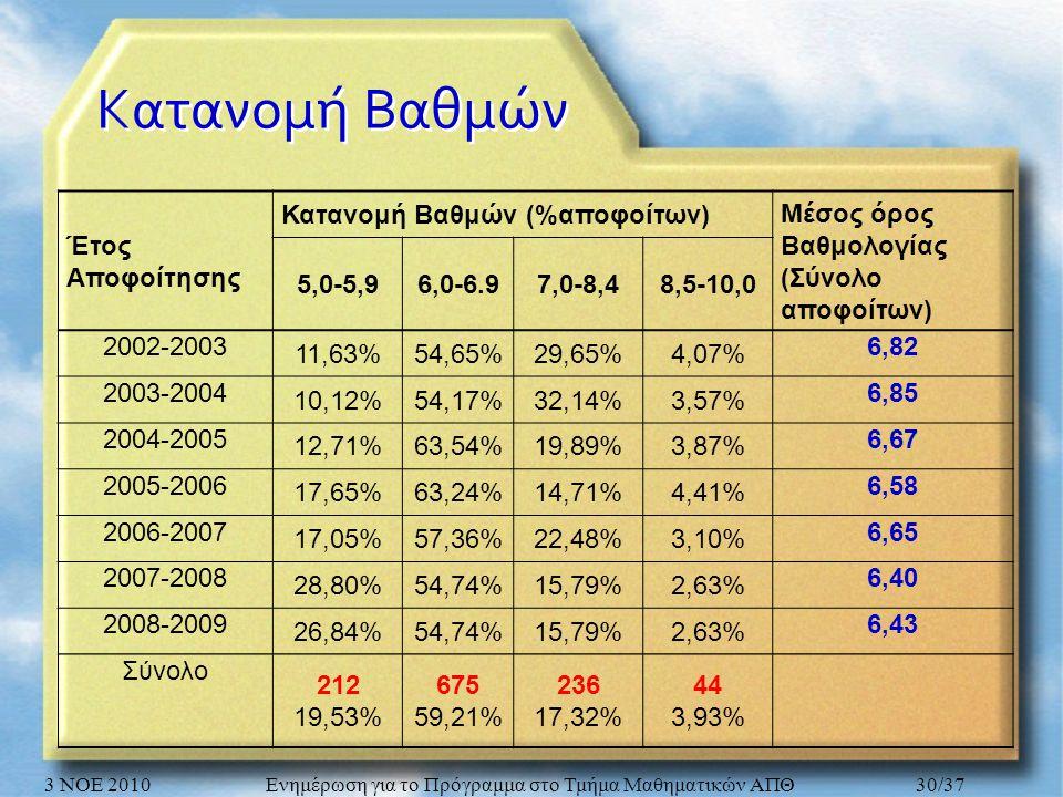 Κατανομή Βαθμών Έτος Αποφοίτησης Κατανομή Βαθμών (%αποφοίτων) Μέσος όρος Βαθμολογίας (Σύνολο αποφοίτων) 5,0-5,96,0-6.97,0-8,48,5-10,0 2002-2003 11,63%54,65%29,65%4,07% 6,82 2003-2004 10,12%54,17%32,14%3,57% 6,85 2004-2005 12,71%63,54%19,89%3,87% 6,67 2005-2006 17,65%63,24%14,71%4,41% 6,58 2006-2007 17,05%57,36%22,48%3,10% 6,65 2007-2008 28,80%54,74%15,79%2,63% 6,40 2008-2009 26,84%54,74%15,79%2,63% 6,43 Σύνολο 212 19,53% 675 59,21% 236 17,32% 44 3,93% 3 ΝΟΕ 2010Ενημέρωση για το Πρόγραμμα στο Τμήμα Μαθηματικών ΑΠΘ30/37