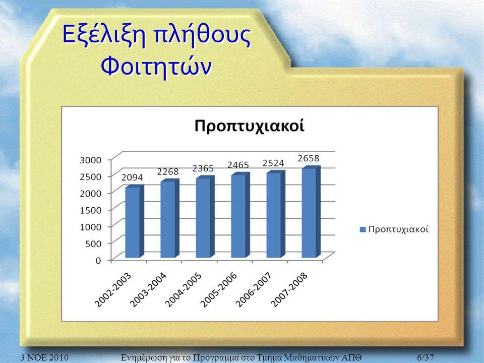 Εξέλιξη πλήθους Φοιτητών 3 ΝΟΕ 2010Ενημέρωση για το Πρόγραμμα στο Τμήμα Μαθηματικών ΑΠΘ6/37