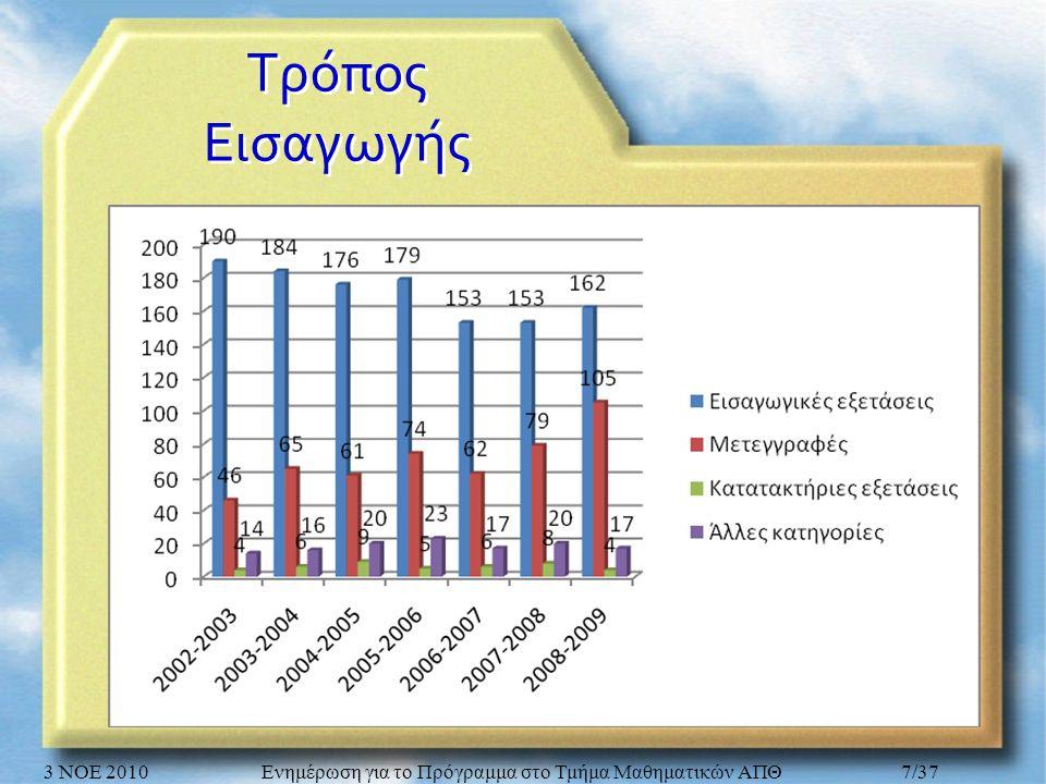 Τρόπος Εισαγωγής 3 ΝΟΕ 2010Ενημέρωση για το Πρόγραμμα στο Τμήμα Μαθηματικών ΑΠΘ7/37