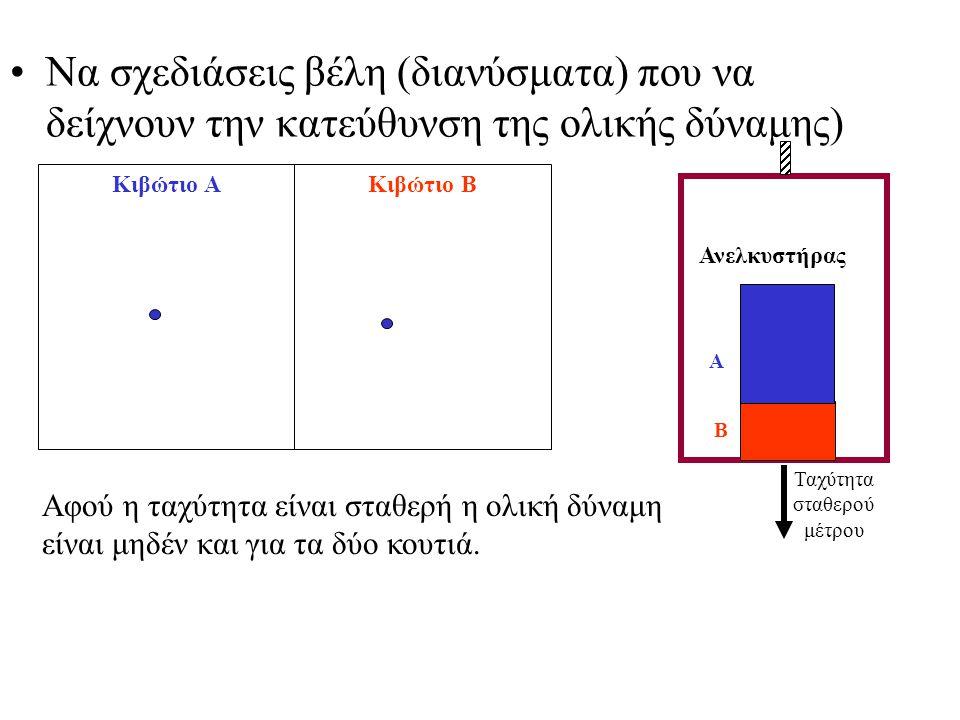 Να σχεδιάσεις βέλη (διανύσματα) που να δείχνουν την κατεύθυνση της ολικής δύναμης) Ανελκυστήρας Α Β Ταχύτητα σταθερού μέτρου Κιβώτιο ΑΚιβώτιο Β Αφού η ταχύτητα είναι σταθερή η ολική δύναμη είναι μηδέν και για τα δύο κουτιά.