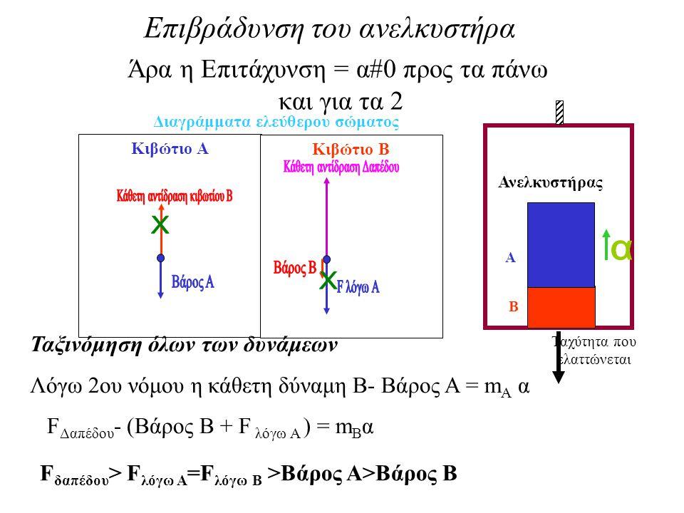 Επιβράδυνση του ανελκυστήρα Άρα η Επιτάχυνση = α#0 προς τα πάνω και για τα 2 Ανελκυστήρας Α Β Ταχύτητα που ελαττώνεται Κιβώτιο Α Κιβώτιο Β Διαγράμματα ελεύθερου σώματος F δαπέδου > F λόγω A =F λόγω B >Βάρος Α>Bάρος Β Ταξινόμηση όλων των δυνάμεων Λόγω 2ου νόμου η κάθετη δύναμη Β- Βάρος Α = m A α F Δαπέδου - (Βάρος Β + F λόγω Α ) = m B α
